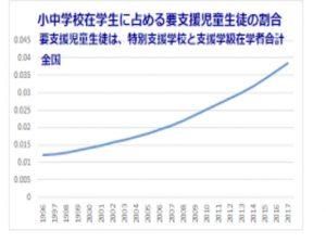 発達障害児 世界1の日本
